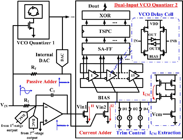 Fig. 7. Dual-input VCO-based fine quantizer topology (single-ended) to realize the multiple-input adder.