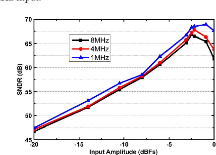 Fig. 10. Measured SNDR versus input amplitude with variable input frequencies.
