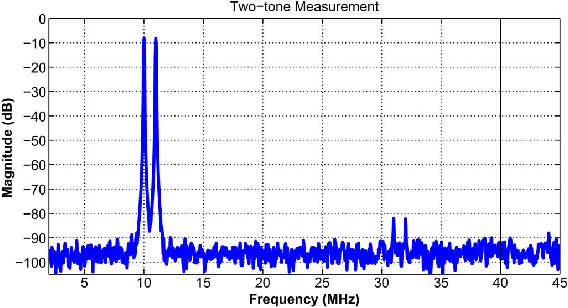 Fig. 11. Output spectrum of two-tone measurement (at 10 and 11 MHz).