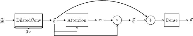 Figure 1 for Attentive cross-modal paratope prediction