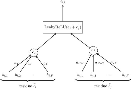 Figure 3 for Attentive cross-modal paratope prediction