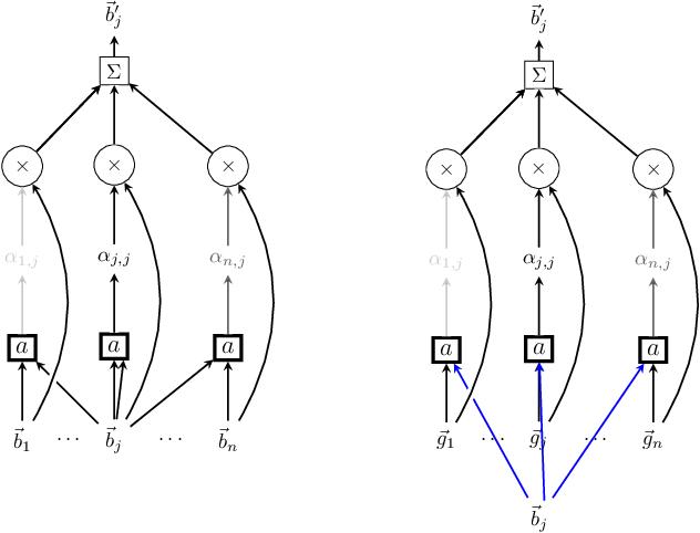 Figure 4 for Attentive cross-modal paratope prediction