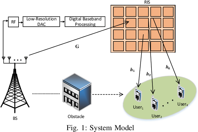 Figure 1 for Reconfigurable Intelligent Surface aided Massive MIMO Systems with Low-Resolution DACs