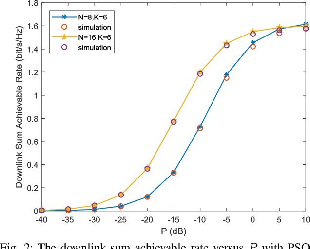 Figure 2 for Reconfigurable Intelligent Surface aided Massive MIMO Systems with Low-Resolution DACs