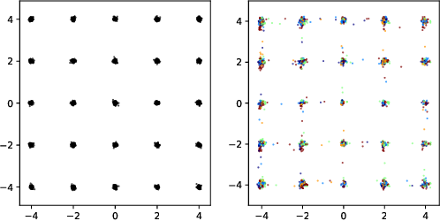 Figure 1 for Ensembles of GANs for synthetic training data generation
