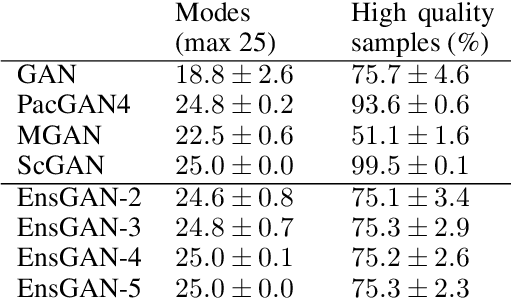 Figure 2 for Ensembles of GANs for synthetic training data generation