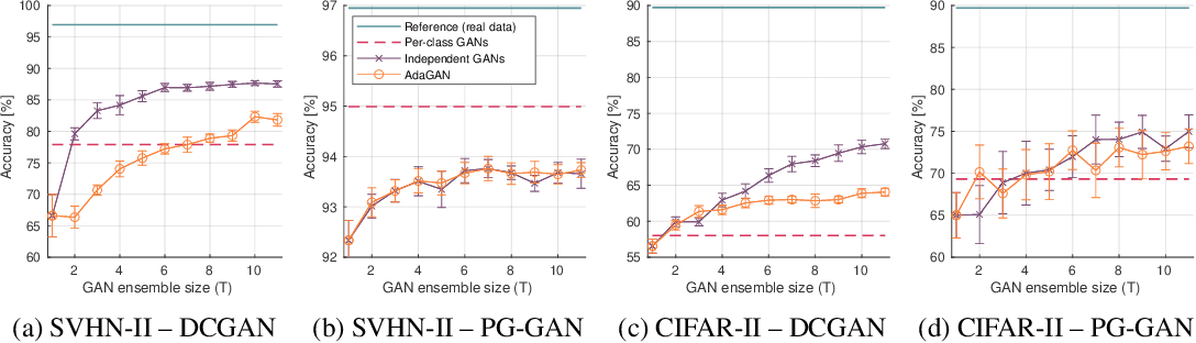Figure 3 for Ensembles of GANs for synthetic training data generation