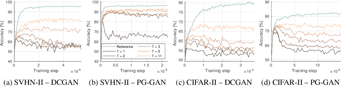 Figure 4 for Ensembles of GANs for synthetic training data generation