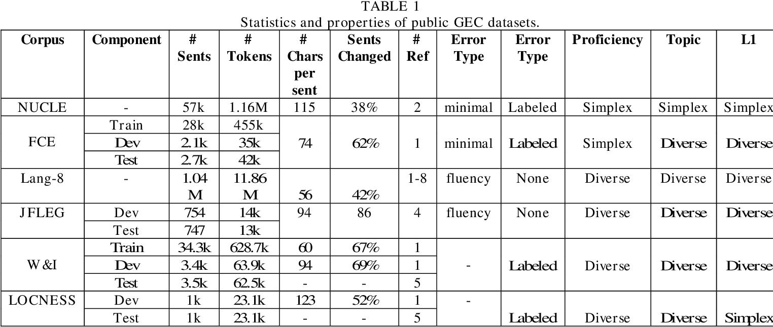 Figure 1 for A Comprehensive Survey of Grammar Error Correction
