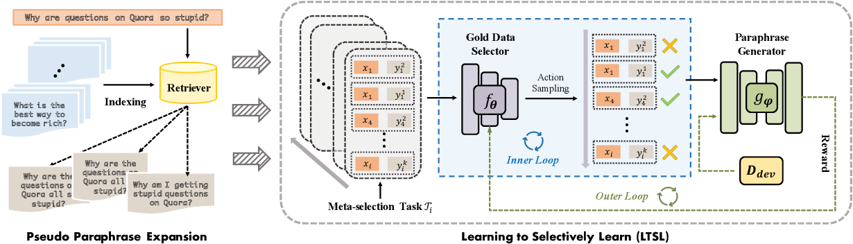 Figure 1 for Learning to Selectively Learn for Weakly-supervised Paraphrase Generation