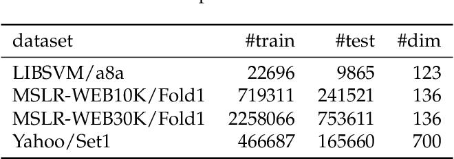 Figure 2 for A Fast Sampling Gradient Tree Boosting Framework