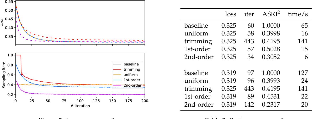 Figure 3 for A Fast Sampling Gradient Tree Boosting Framework