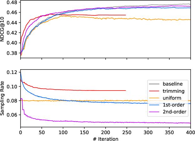 Figure 4 for A Fast Sampling Gradient Tree Boosting Framework