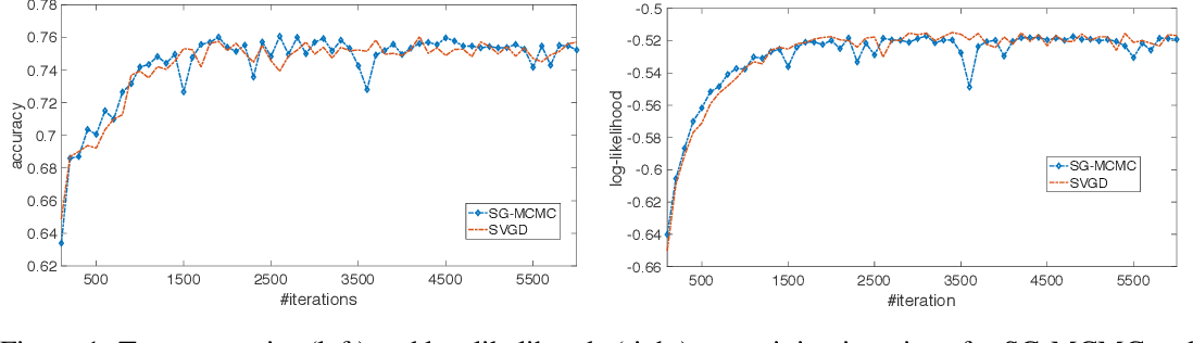 Figure 1 for Particle Optimization in Stochastic Gradient MCMC
