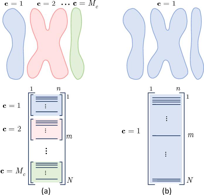 Figure 1 for Information bottleneck through variational glasses