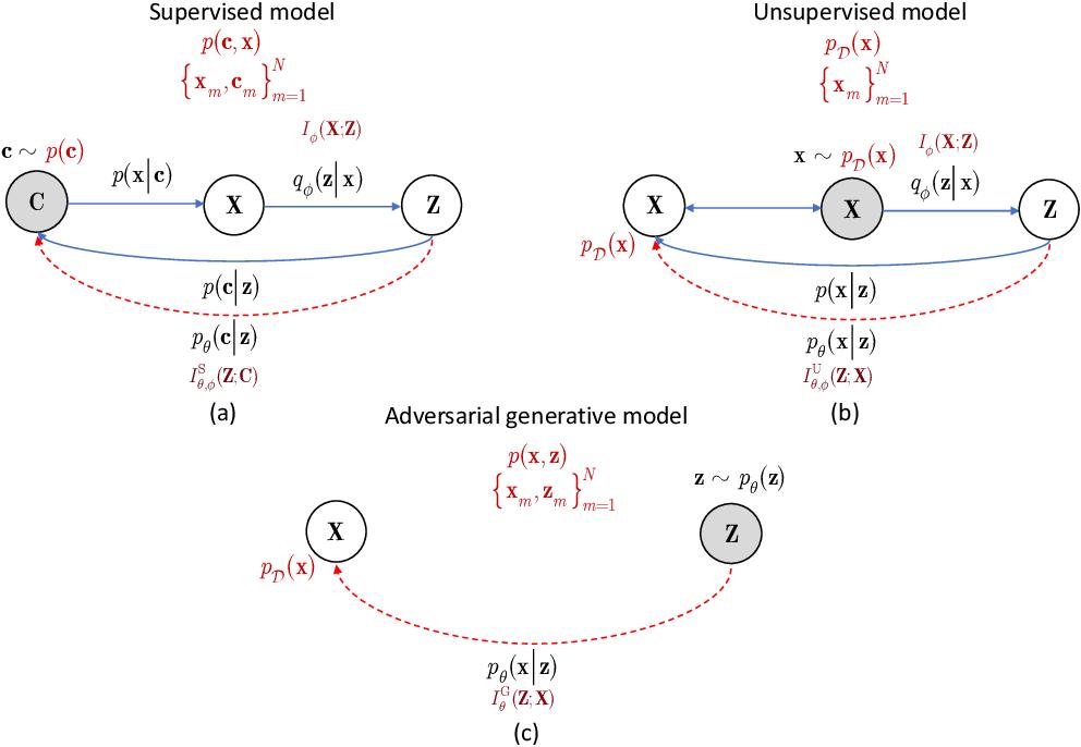 Figure 2 for Information bottleneck through variational glasses
