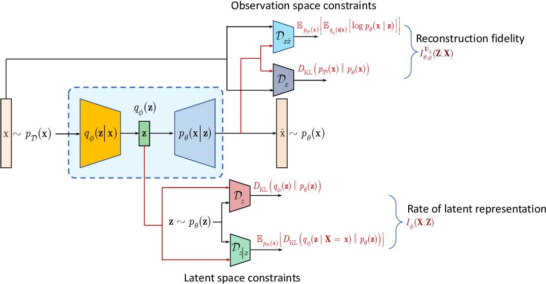 Figure 3 for Information bottleneck through variational glasses
