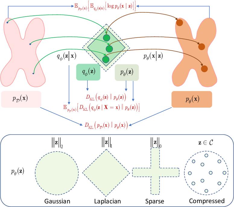 Figure 4 for Information bottleneck through variational glasses