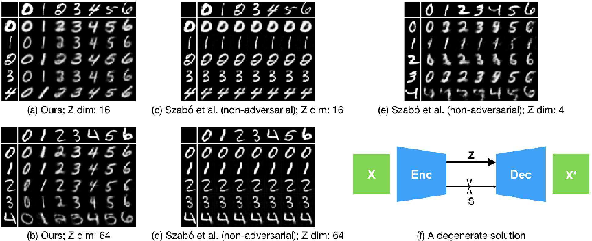 Figure 1 for Disentangling Factors of Variation with Cycle-Consistent Variational Auto-Encoders