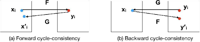 Figure 3 for Disentangling Factors of Variation with Cycle-Consistent Variational Auto-Encoders