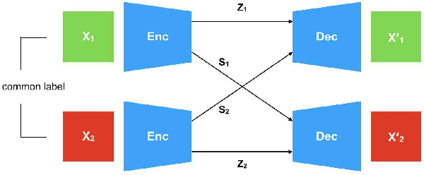 Figure 4 for Disentangling Factors of Variation with Cycle-Consistent Variational Auto-Encoders