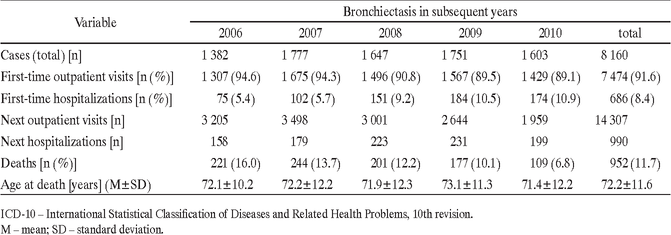 Table 1. Bronchiectasis (code J47, ICD-10) in the adults > 19 years, Silesian voivodeship, 2006–2010