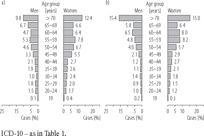 Fig. 1. Adults aged ≥ 19 years with newly diagnosed bronchiectasis (code J47, ICD-10) by gender and age groups, Silesian voivodeship: a) in 2006, and b) in 2010