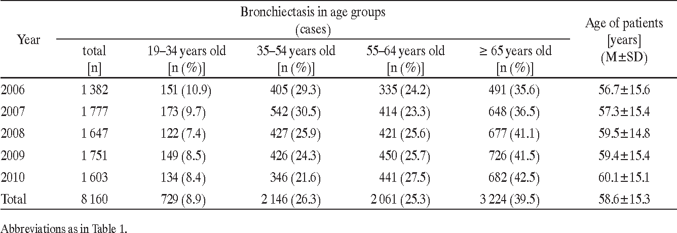 Table 2. Bronchiectasis (code J47, ICD-10) in the adults aged ≥ 19 years by defined age groups at diagnosis, Silesian voivodeship, 2006–2010