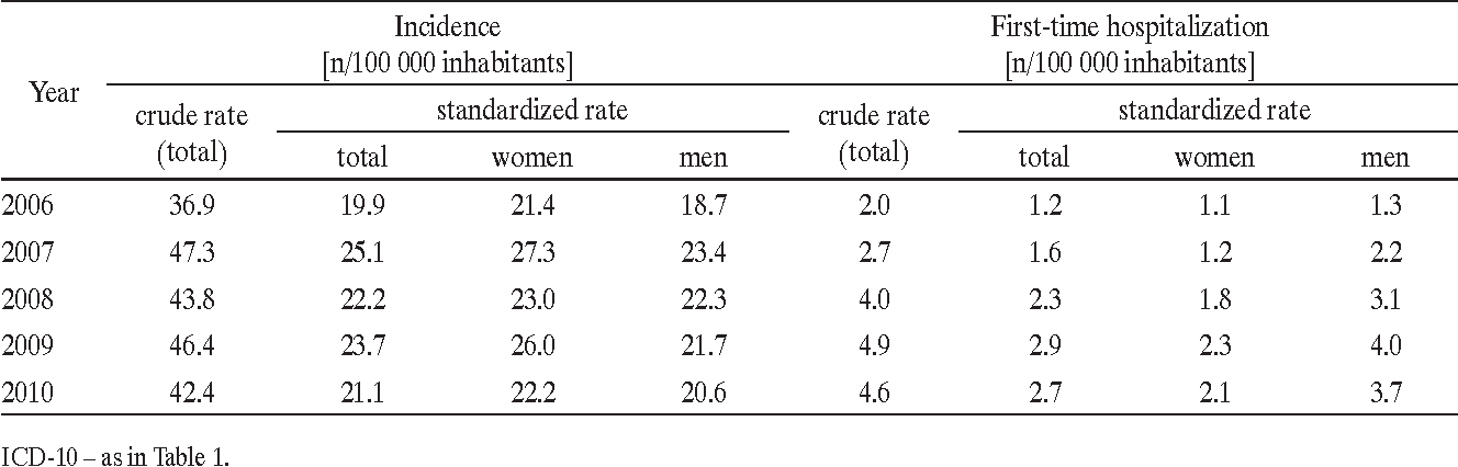 Table 4. Crude and standardized incidence rates and first-time hospitalization due to bronchiectasis (code J47, ICD-10) in the adults aged ≥ 19 years, Silesian voivodeship, 2006–2010