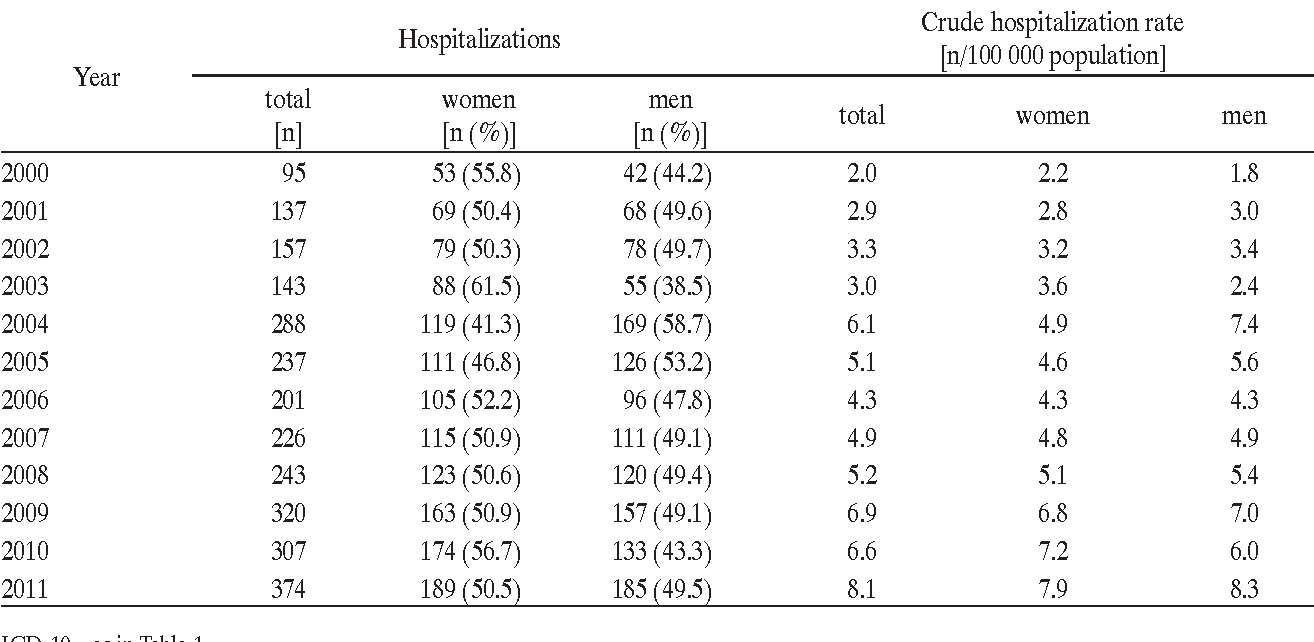 Table 6. Hospitalizations due to bronchiectasis (code J47, ICD-10) for the adults ≥ 19 years, Silesian voivodeship, 2000–2011