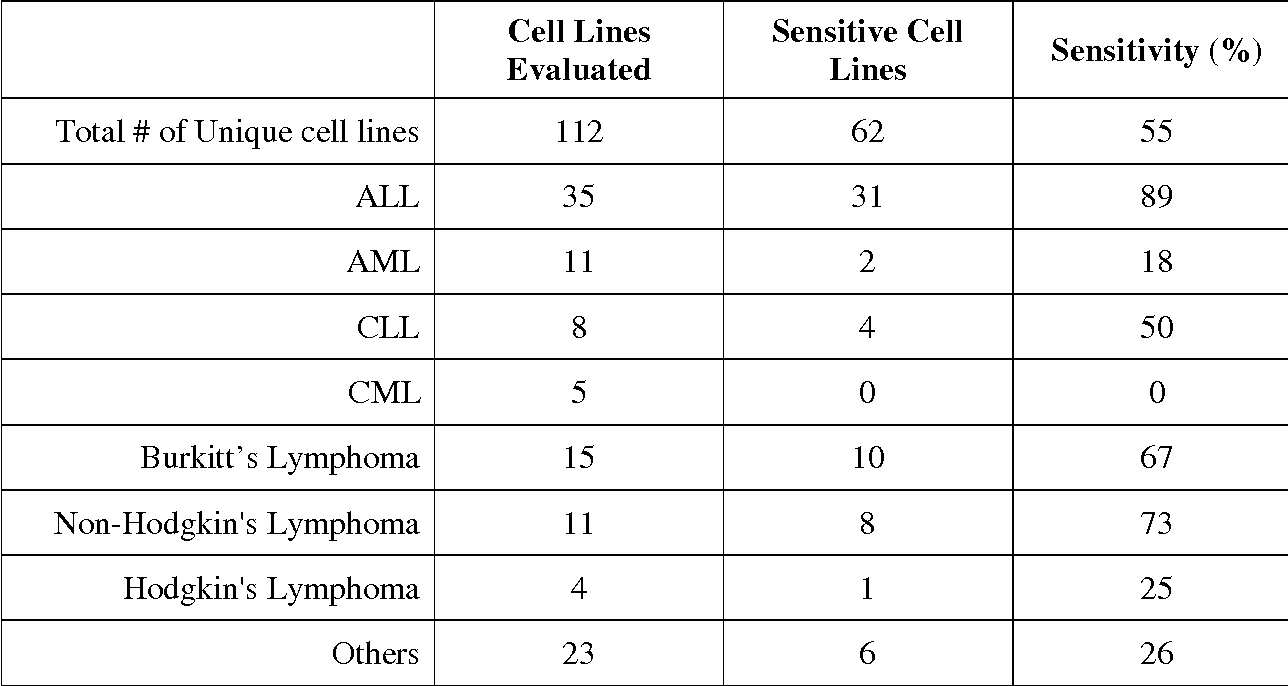 Table 1: Anti-proliferative activity of GSK690693 in cell lines derived from various hematological malignancies