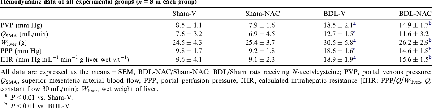 Table 1 Hemodynamic data of all experimental groups (n = 8 in each group)