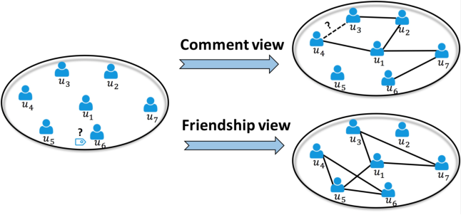 Figure 1 for MEGAN: A Generative Adversarial Network for Multi-View Network Embedding