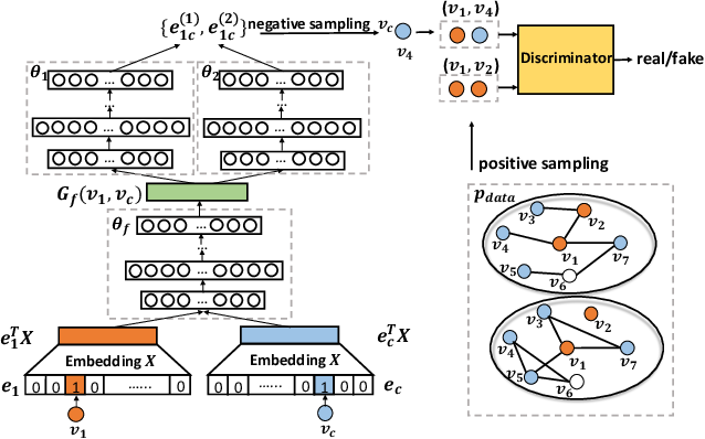 Figure 3 for MEGAN: A Generative Adversarial Network for Multi-View Network Embedding