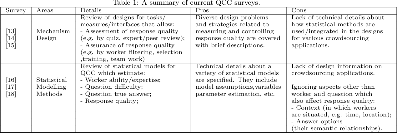 Figure 1 for A Technical Survey on Statistical Modelling and Design Methods for Crowdsourcing Quality Control