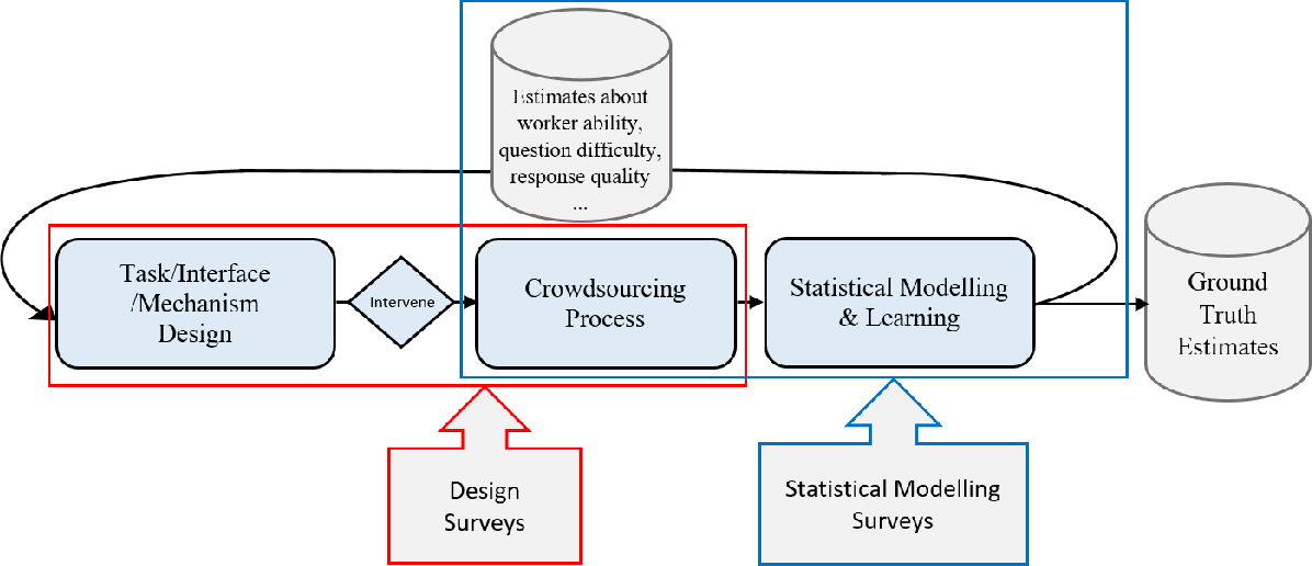 Figure 2 for A Technical Survey on Statistical Modelling and Design Methods for Crowdsourcing Quality Control