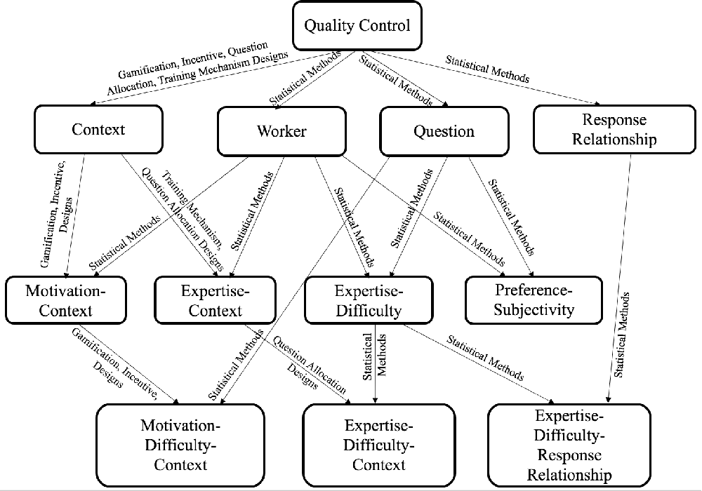Figure 4 for A Technical Survey on Statistical Modelling and Design Methods for Crowdsourcing Quality Control