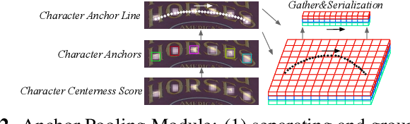 Figure 2 for A New Perspective for Flexible Feature Gathering in Scene Text Recognition Via Character Anchor Pooling