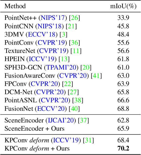 Figure 2 for Omni-supervised Point Cloud Segmentation via Gradual Receptive Field Component Reasoning