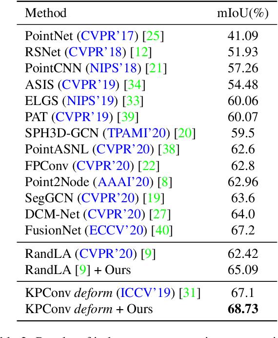 Figure 4 for Omni-supervised Point Cloud Segmentation via Gradual Receptive Field Component Reasoning