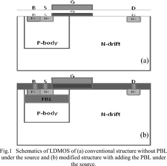 Figure 1 from Improvement of electrical characteristics in LDMOS by