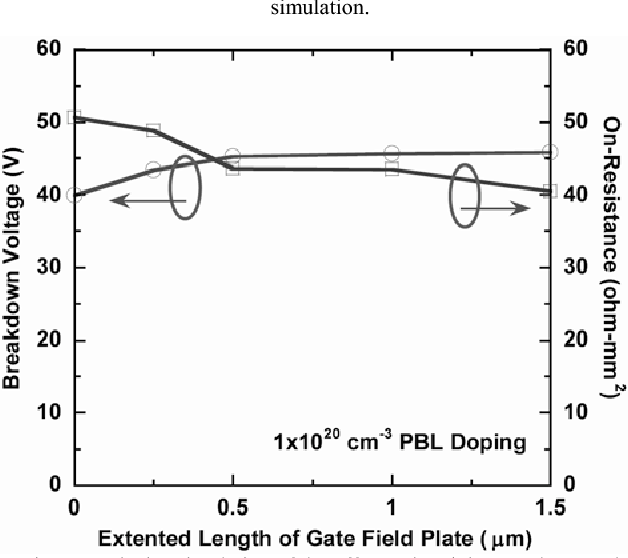 Figure 7 from Improvement of electrical characteristics in LDMOS by
