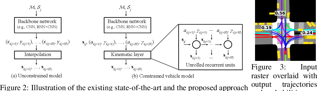 Figure 2 for Deep Kinematic Models for Physically Realistic Prediction of Vehicle Trajectories