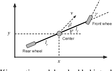 Figure 3 for Deep Kinematic Models for Physically Realistic Prediction of Vehicle Trajectories