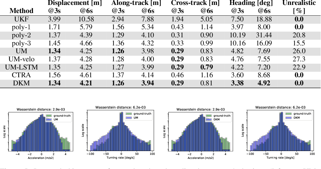 Figure 4 for Deep Kinematic Models for Physically Realistic Prediction of Vehicle Trajectories