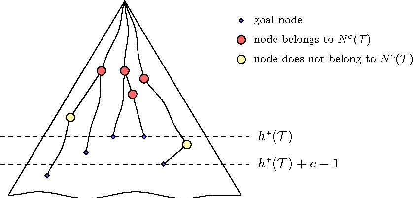 figure 9.5