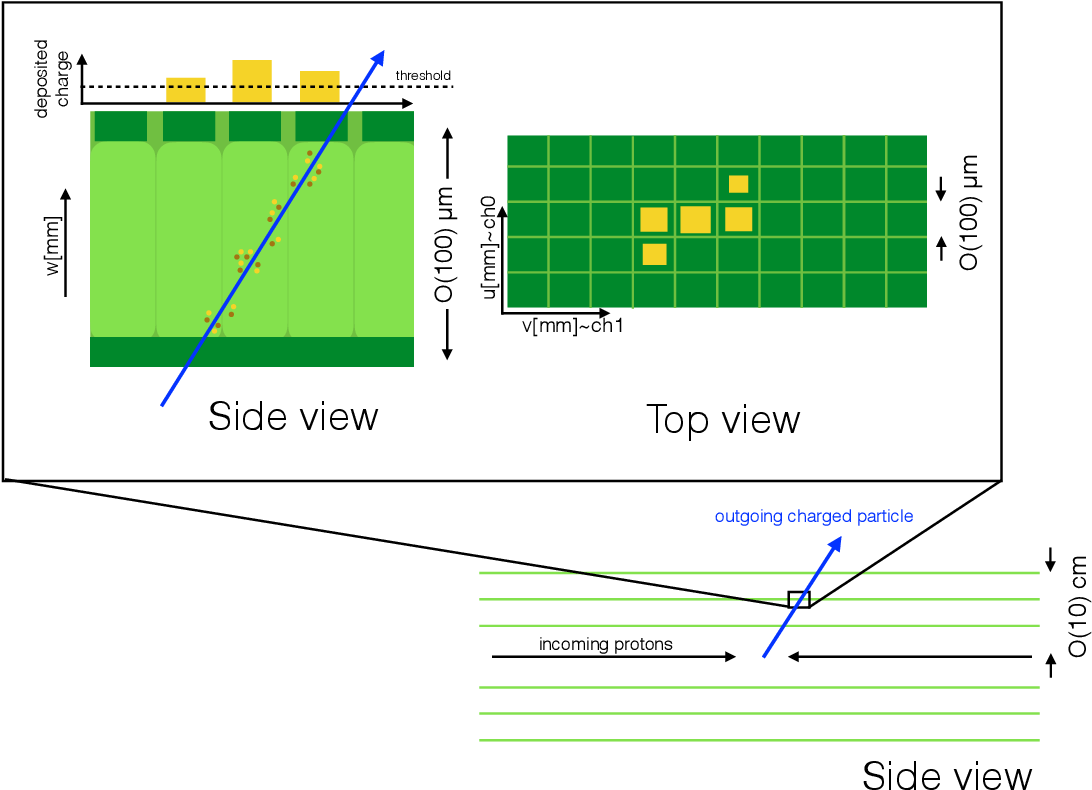 Figure 1 for Beyond 4D Tracking: Using Cluster Shapes for Track Seeding