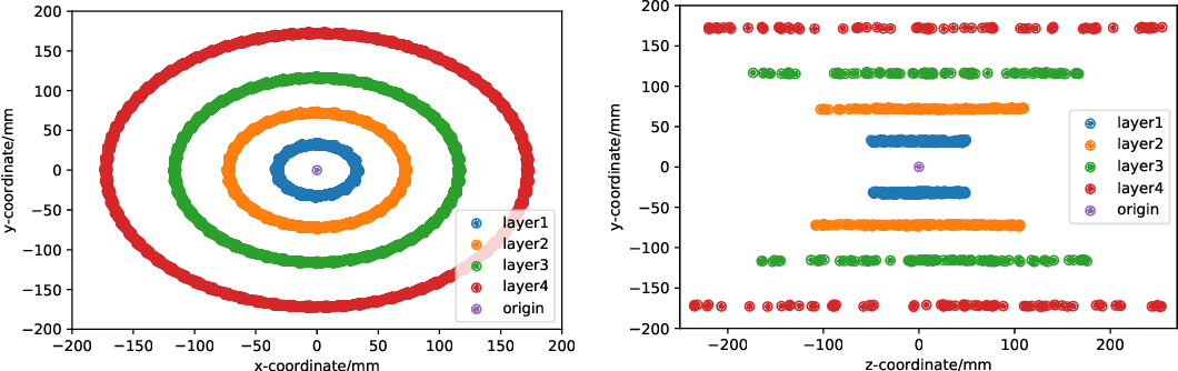 Figure 3 for Beyond 4D Tracking: Using Cluster Shapes for Track Seeding