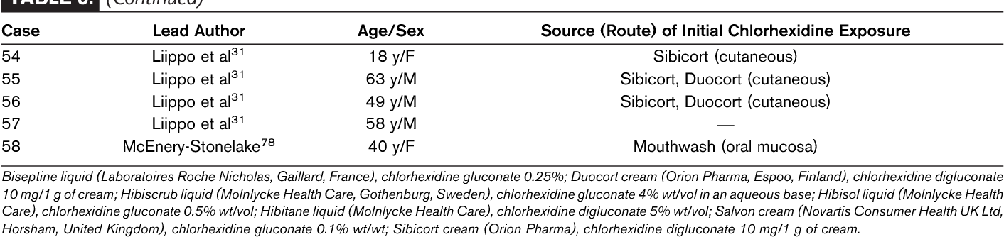 Chlorhexidine Uses And Adverse Reactions Semantic Scholar
