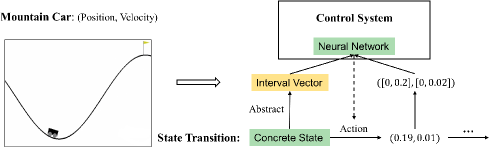 Figure 2 for Learning on Abstract Domains: A New Approach for Verifiable Guarantee in Reinforcement Learning